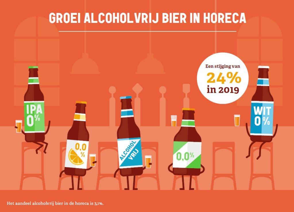 Groei alcoholvrij in horeca