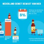 Daling bierverkoop 2 miljoen hl. in 2020; wel meer brouwerijen